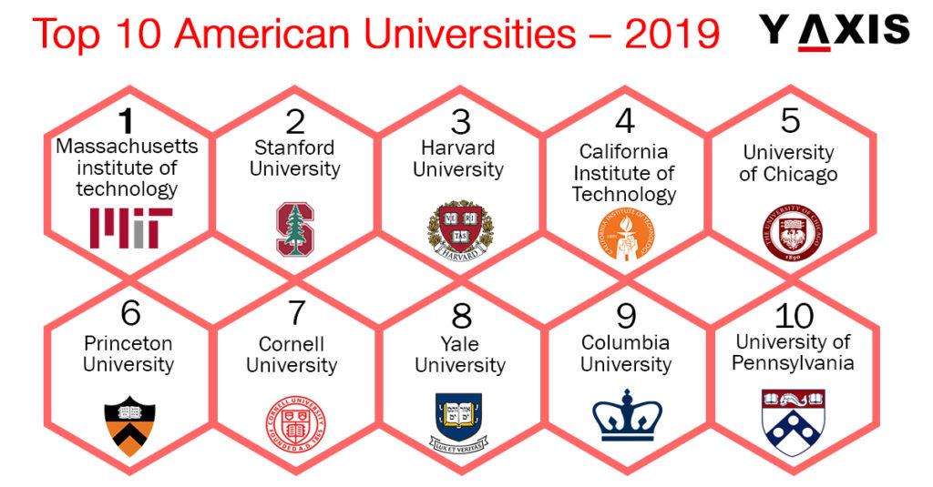 Top 10 US Universities 2019