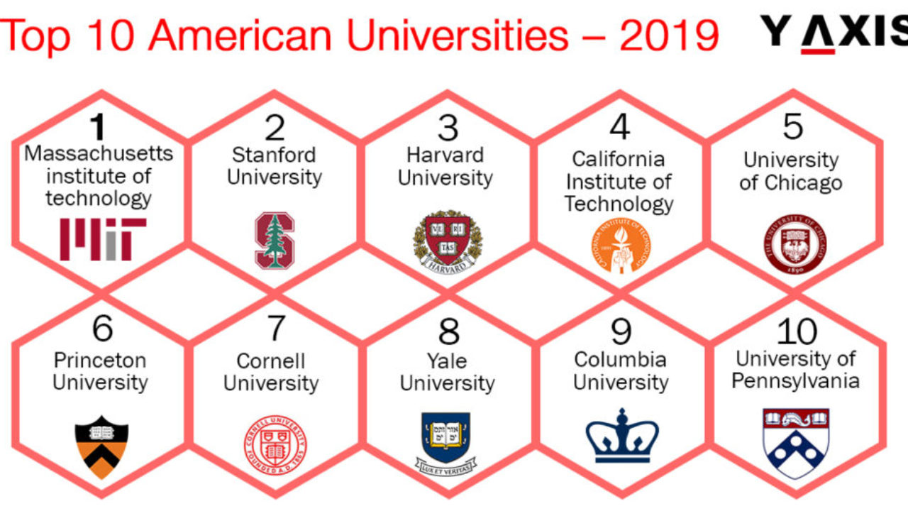 Top Universities In Usa >> Top 10 Universities In The Usa For 2019