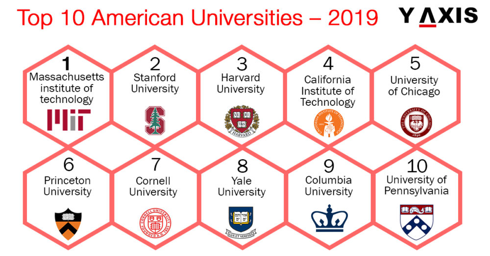 Top 10 US Universities 2019