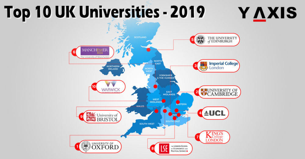Top 10 Universities in the UK in 2019