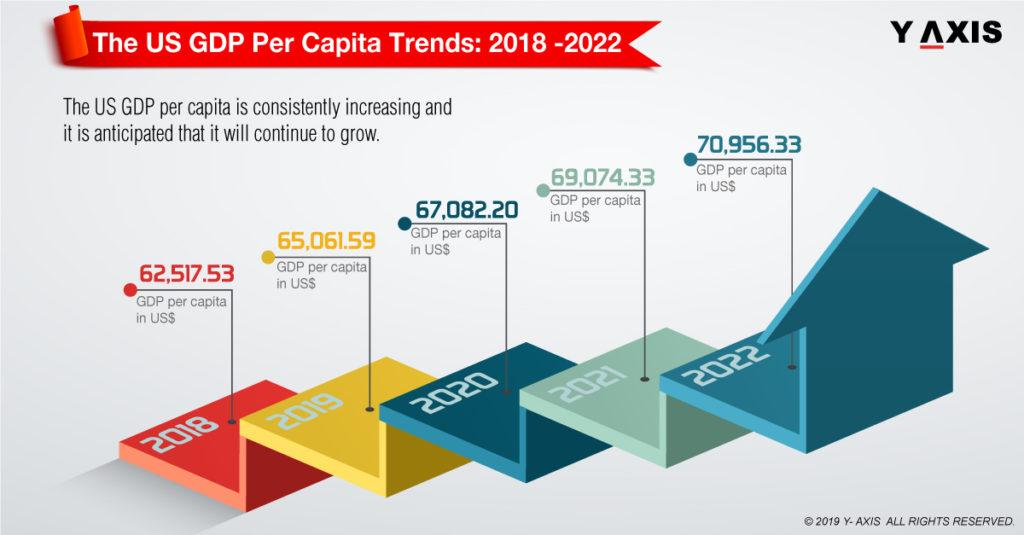 US GDP per capita trends