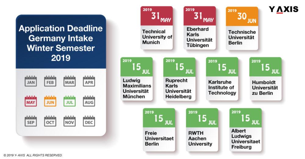 Application Deadline for Germany Intake for Winter Semester 2019
