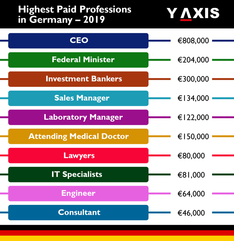 highest paying jobs in Germany