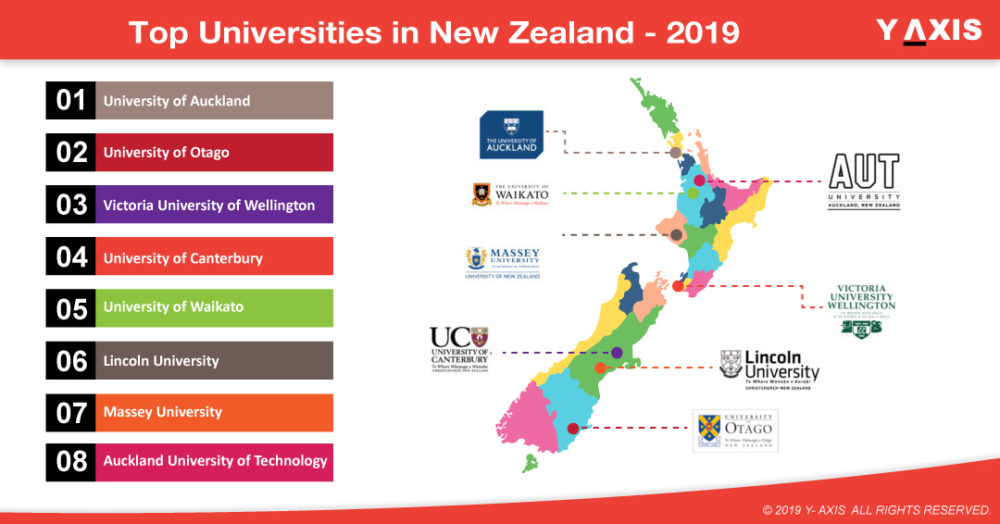 Top New Zealand Universities