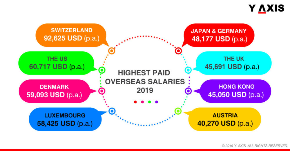 Top 10 Nations with Highest Paid Overseas Salaries