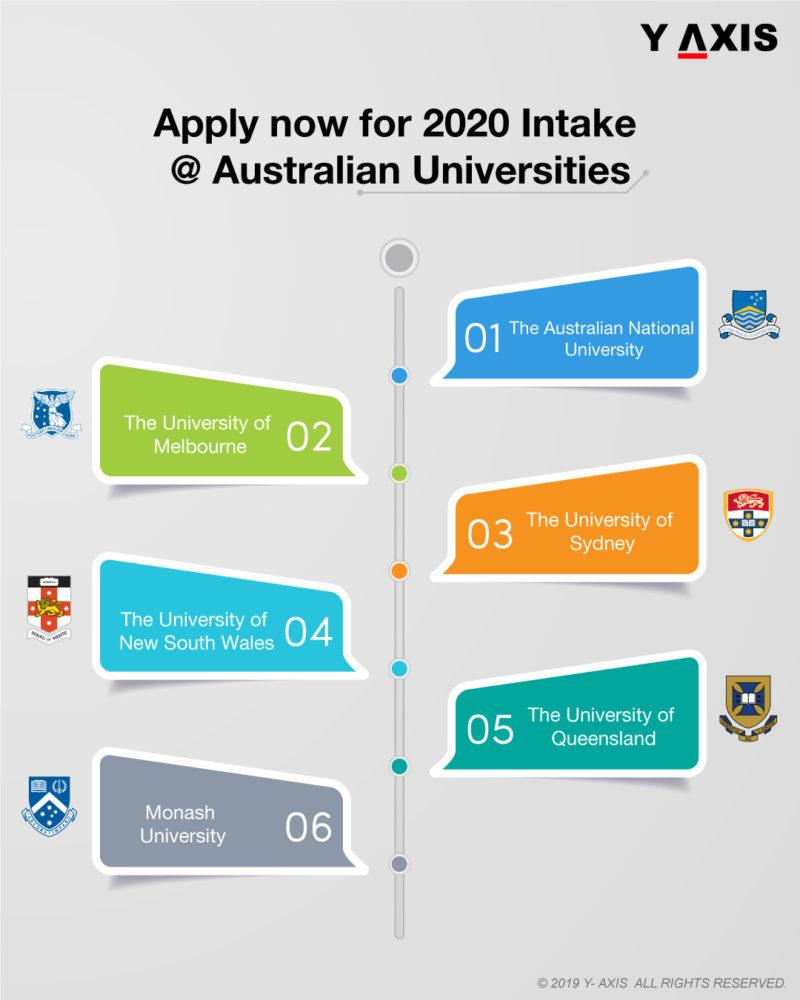 Study in Australian Universities