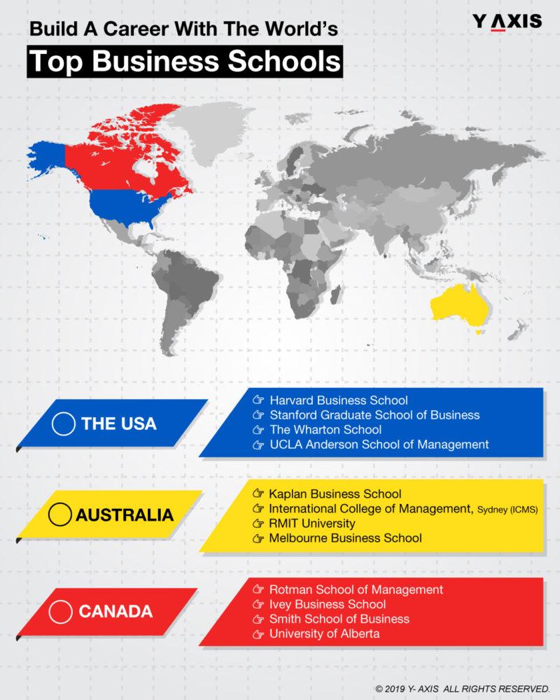 Study MBA Abroad