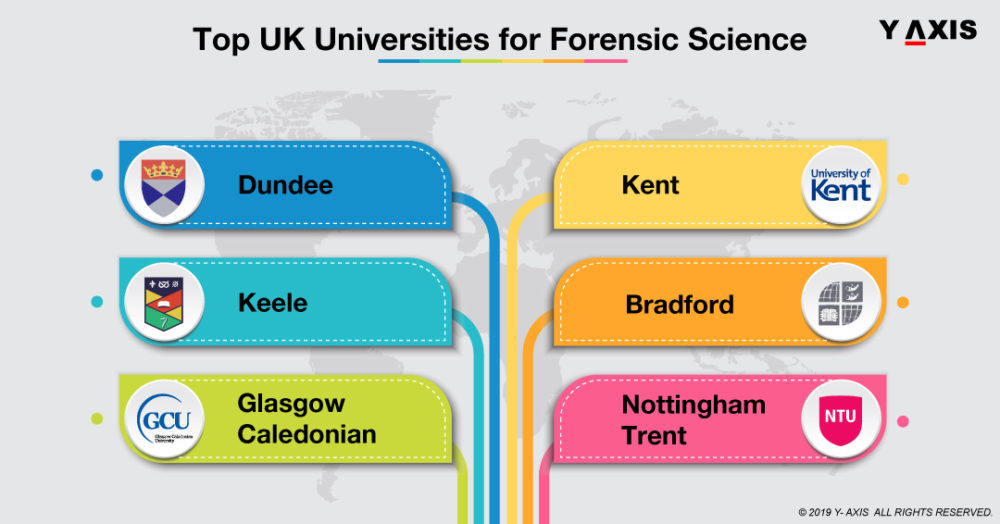 UK Universities for Forensic Science