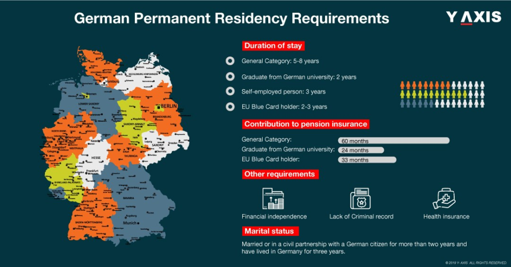 German Permanent Residency Requirements