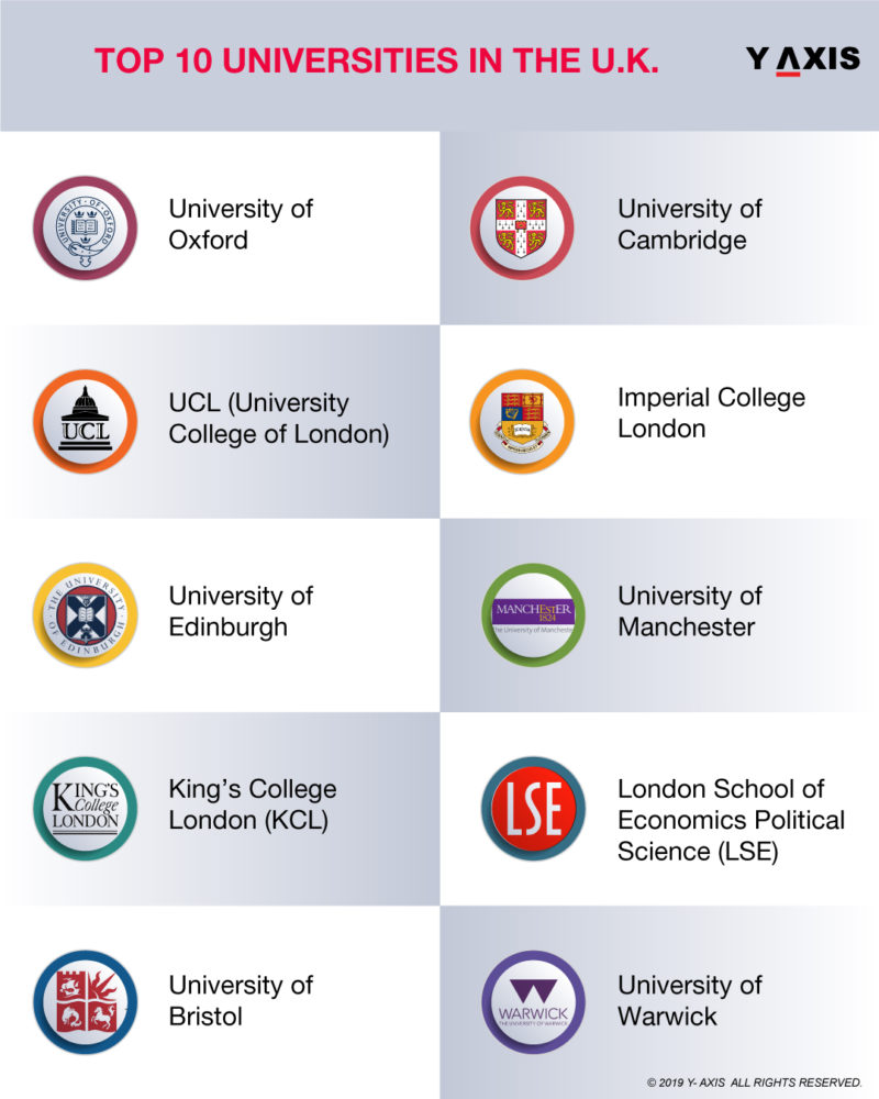 Top UK Universities
