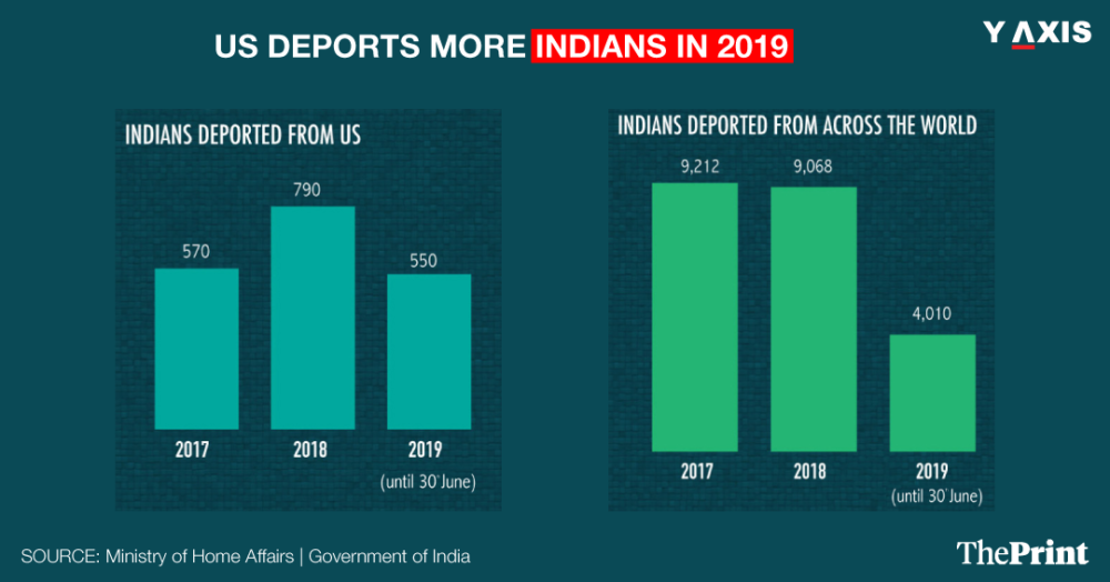 US Deports more Indians