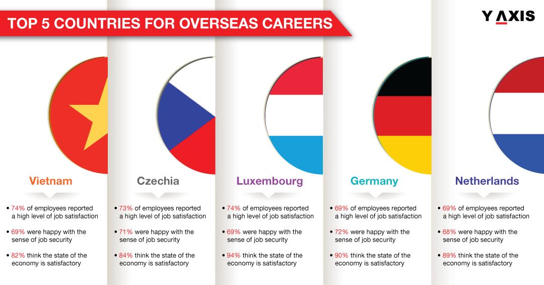 Overseas Careers