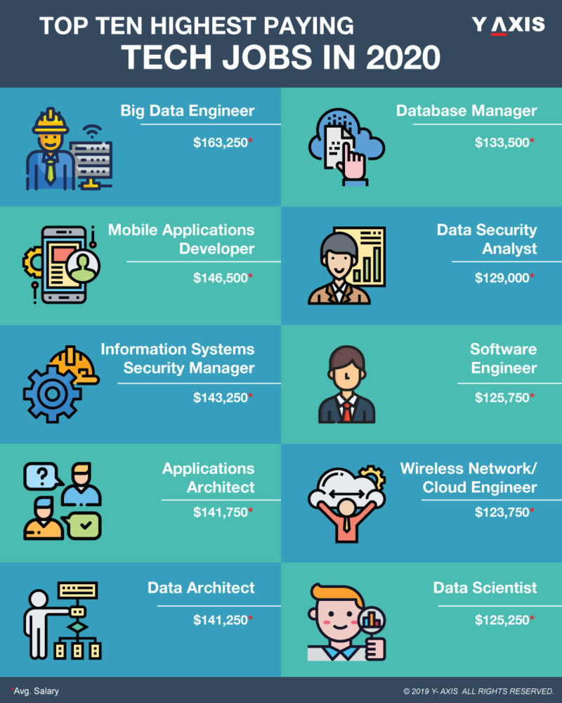 Highest Paying Tech Jobs in 2020