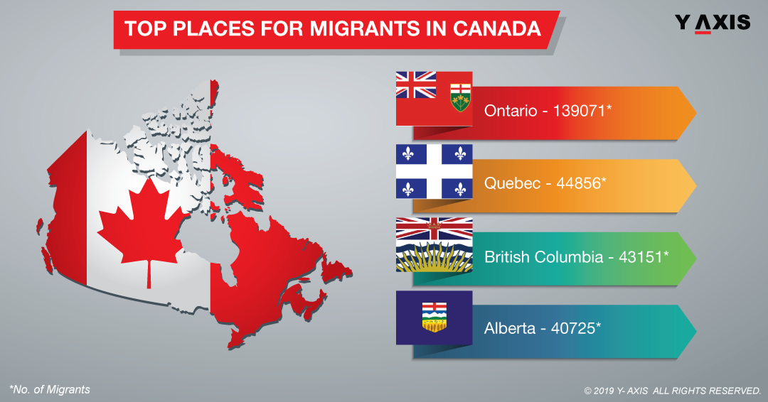 Top Places for Migrants in Canada