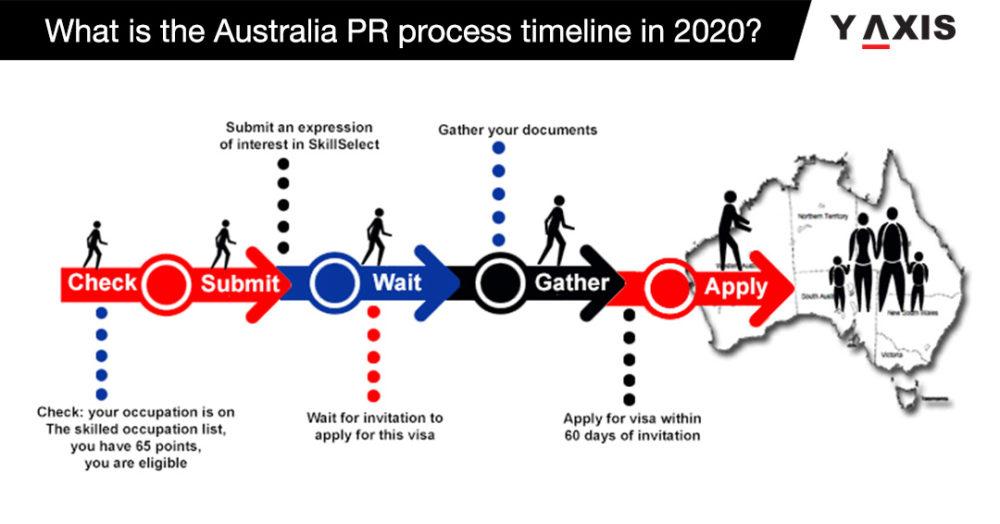 Australia Pr Process Timeline In 2020