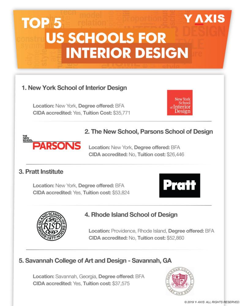 Top 5 US Schools for Interior Design