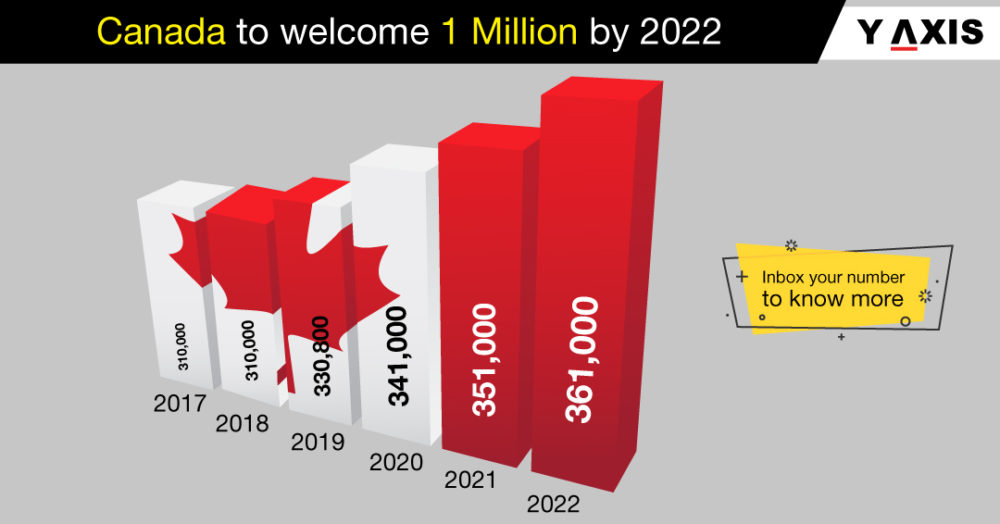 Canada to welcome 390,000 in 2022