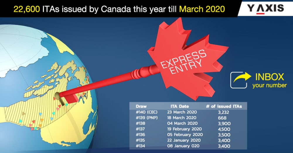 2020 starts off as a big year for Express Entry