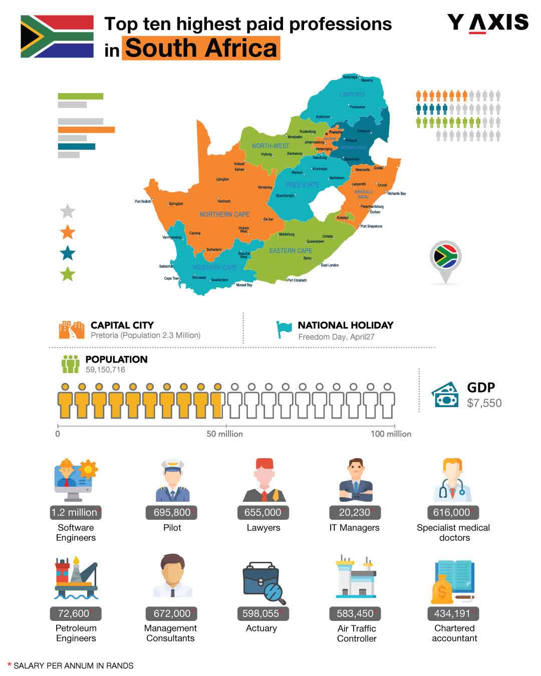Highest paid professions in South Africa