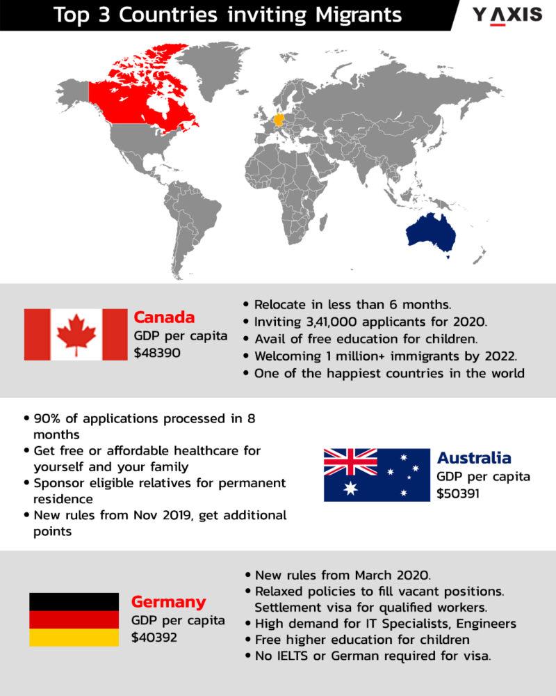 Migrate Overseas
