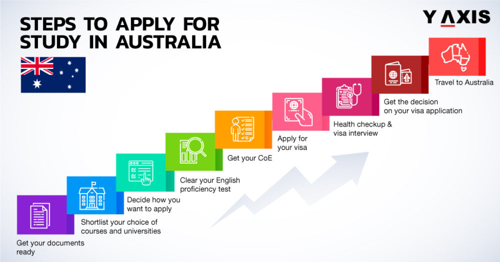 How To Apply Student Visa In Australia