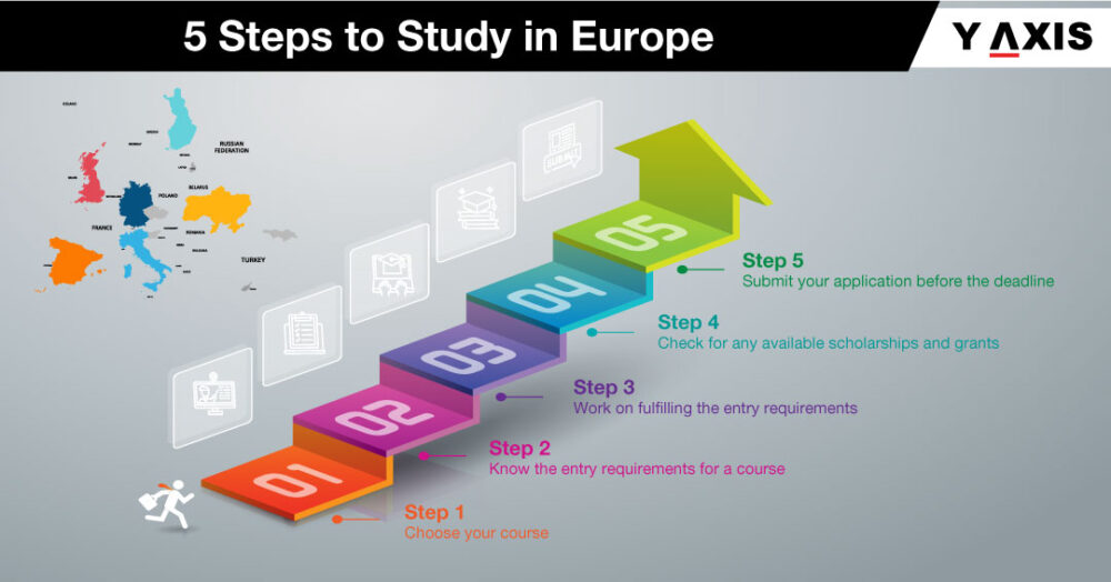 Steps to study in Europe