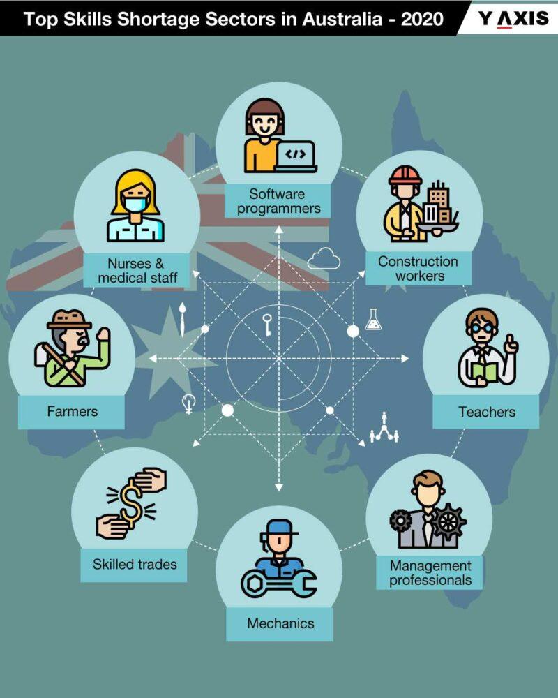 Top Ten Skill Shortage Sectors in Australia