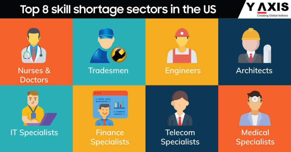 Skill shortage sectors in the US