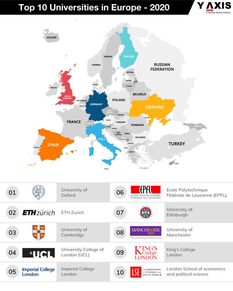Top ten universities in Europe 2020
