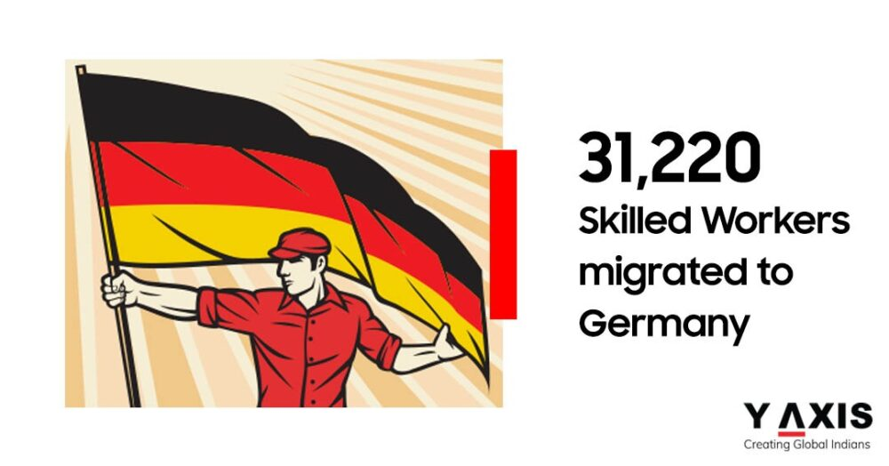 Migrate to Germany