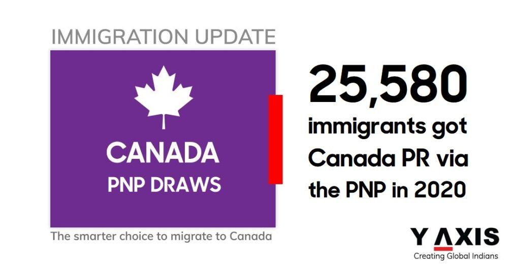 Canada PR via the PNP