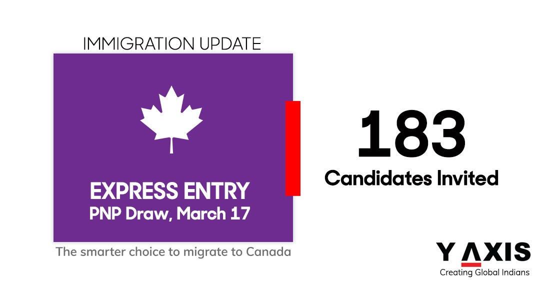 Express Entry Canada invites 183 PNP candidates