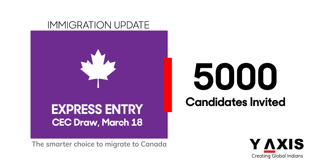 Express entry CEC Draw, March 18