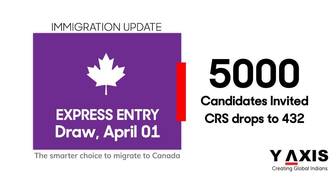 Express Entry Draww April 1st 2021