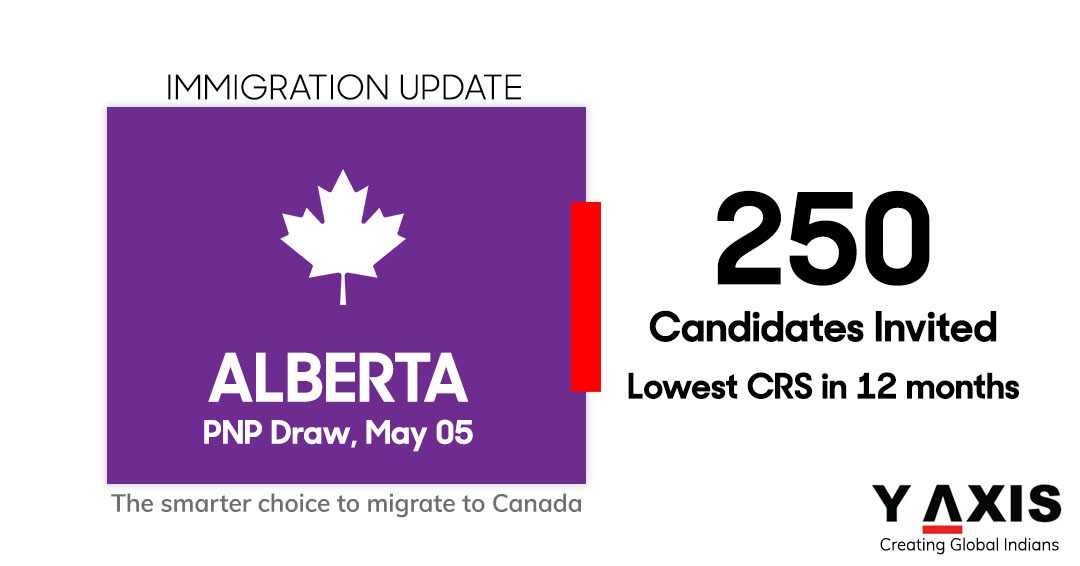 Alberta PNP holds the first AINP draw of May 2021