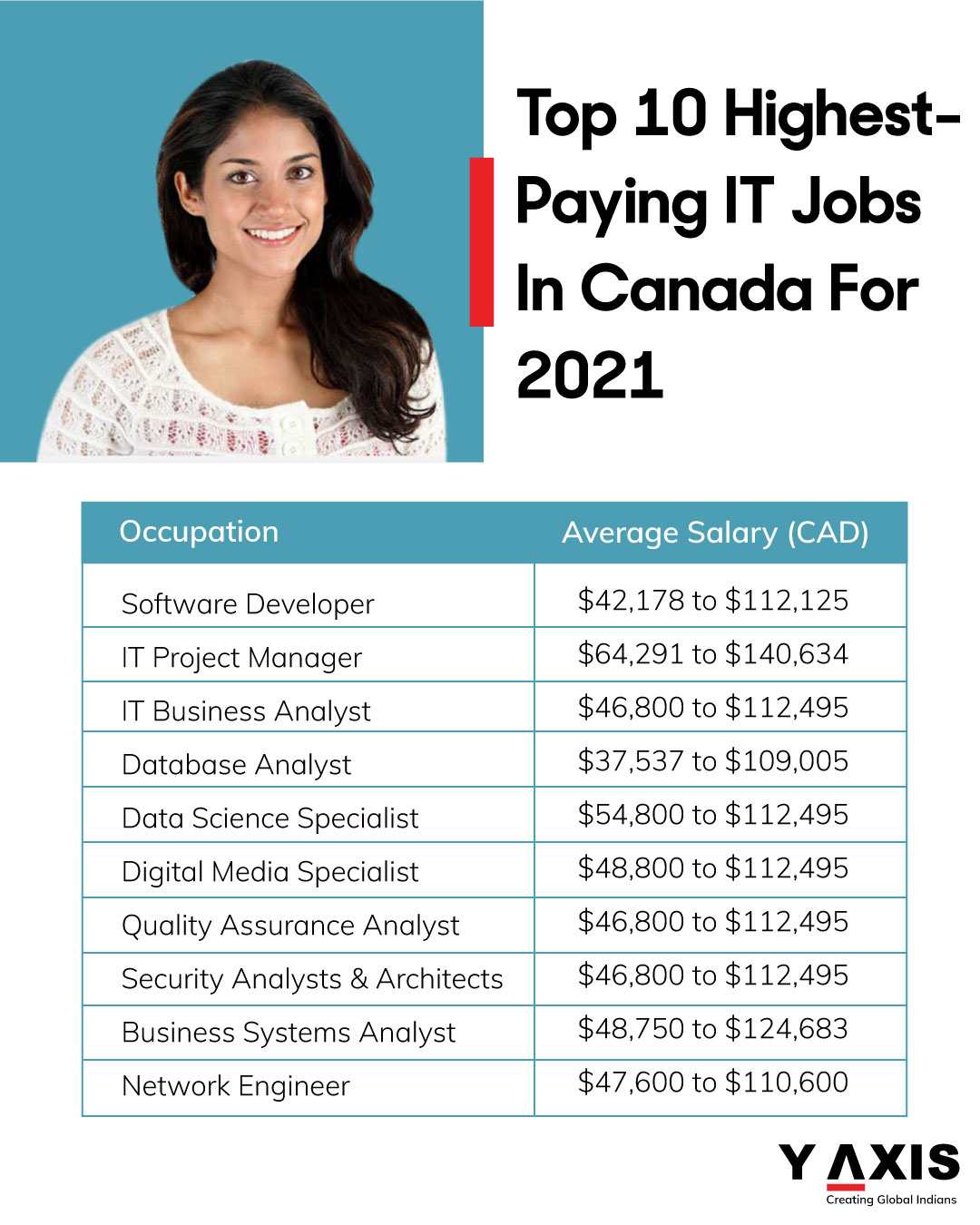 Top 10 Highest-Paying IT Jobs in Canada for 2021