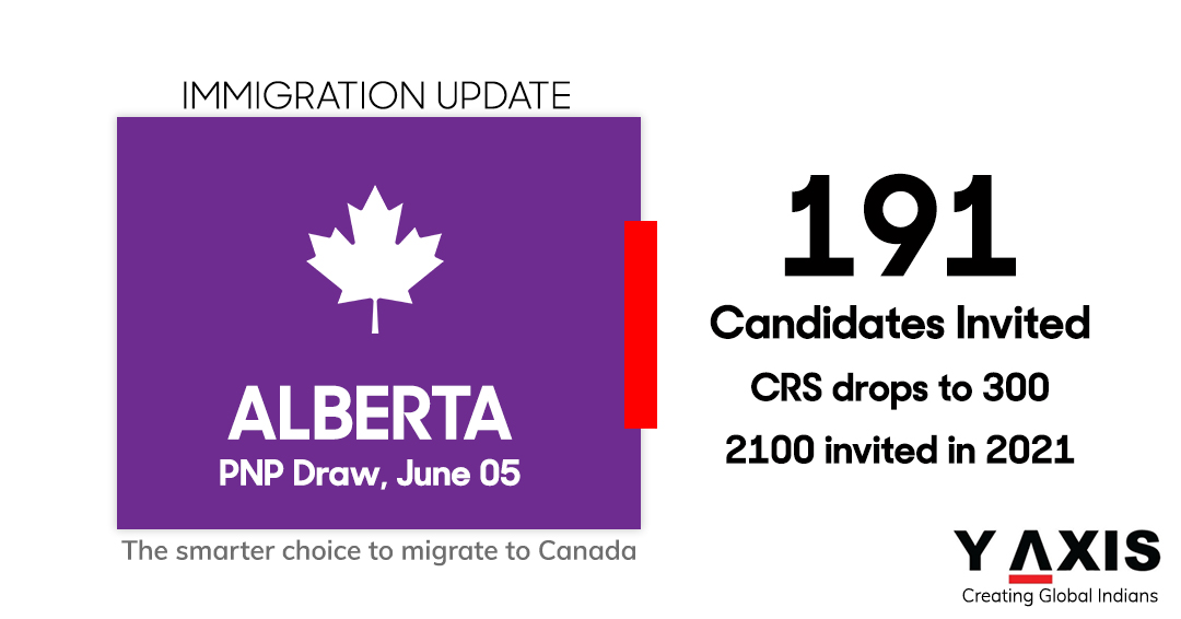 Alberta PNP: CRS drops to 300 in the latest AINP draw