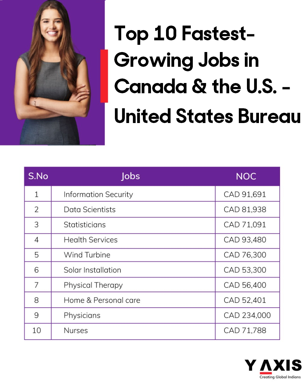 Top 10 Booming Jobs in Canada and the U.S.