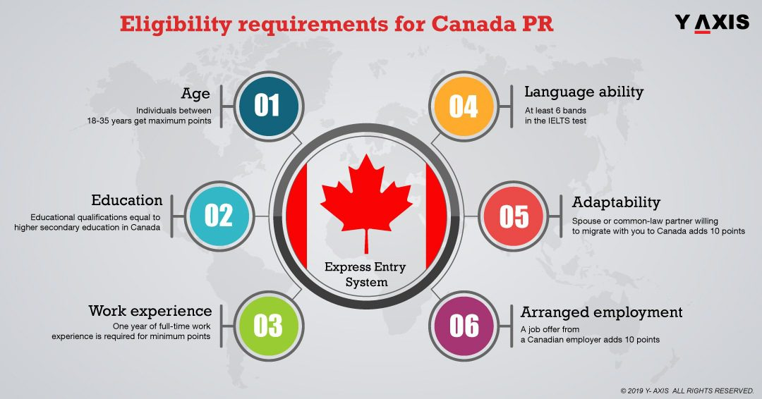 Canada Pr Get Canada Permanent Resident Visa From India Y Axis